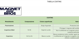 Tabella Coating - Magnet Over Bros
