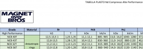 Tabelle PLASTO Nd - Magnet Over Bros